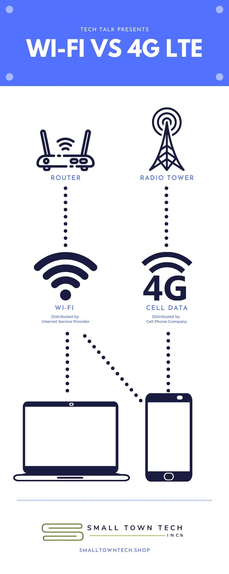 difference between WiFI and 4G LTE